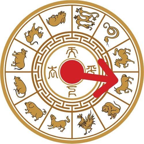 horoscopo chino 2021 ano de la cabra