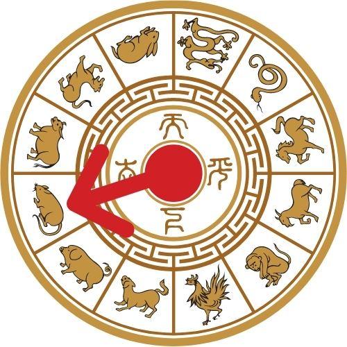 horoscopo chino 2021 ano de la rata