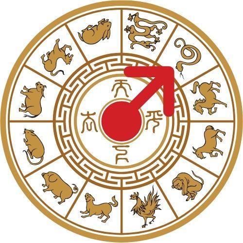 horoscopo chino 2021 ano de la serpiente