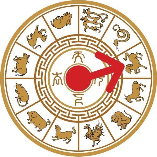 horoscopo chino 2021 ano del caballo 1