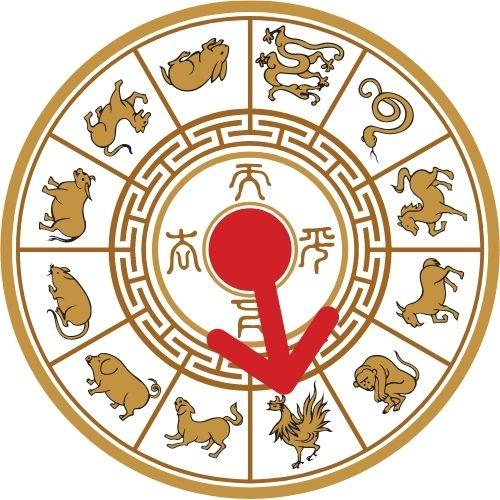 horoscopo chino 2021 ano del gallo