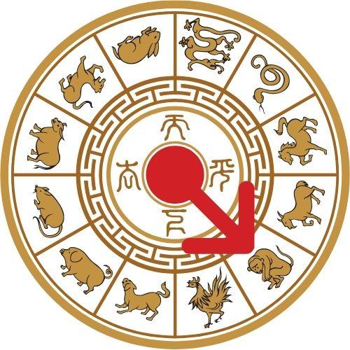 horoscopo chino 2021 ano del mono