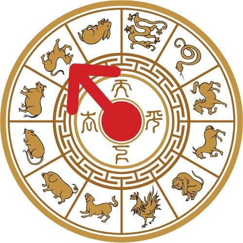 horoscopo chino 2021 ano del tigre